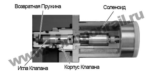 ТНВД системы COMMON RAIL типа DENSO